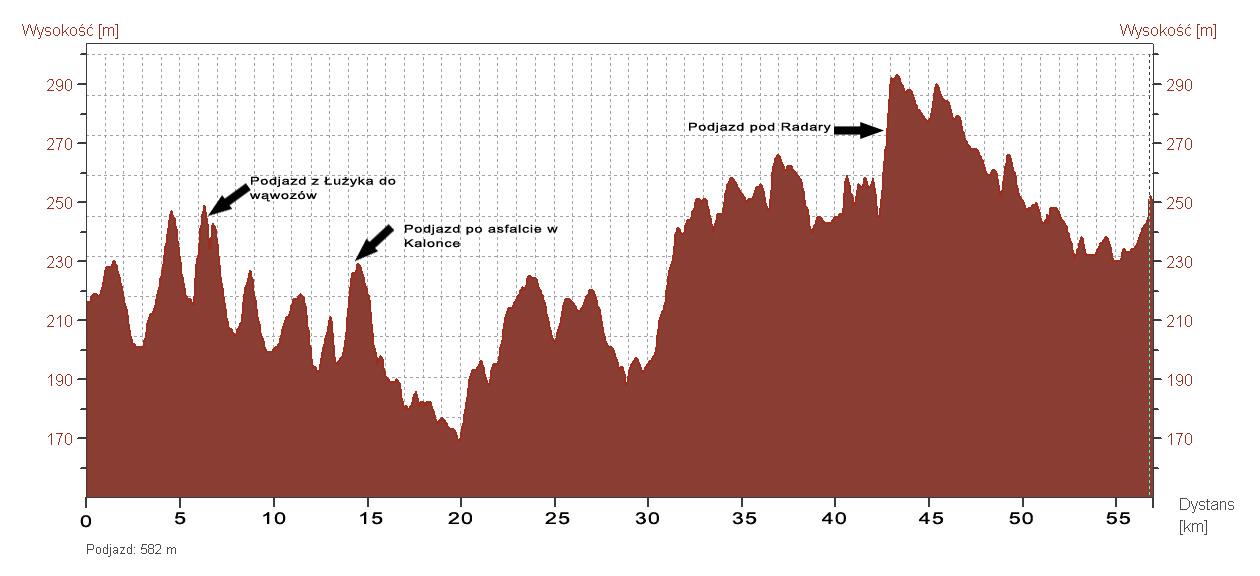 Profil przewyższeń - V Nieoficjalny Maraton - 2010
