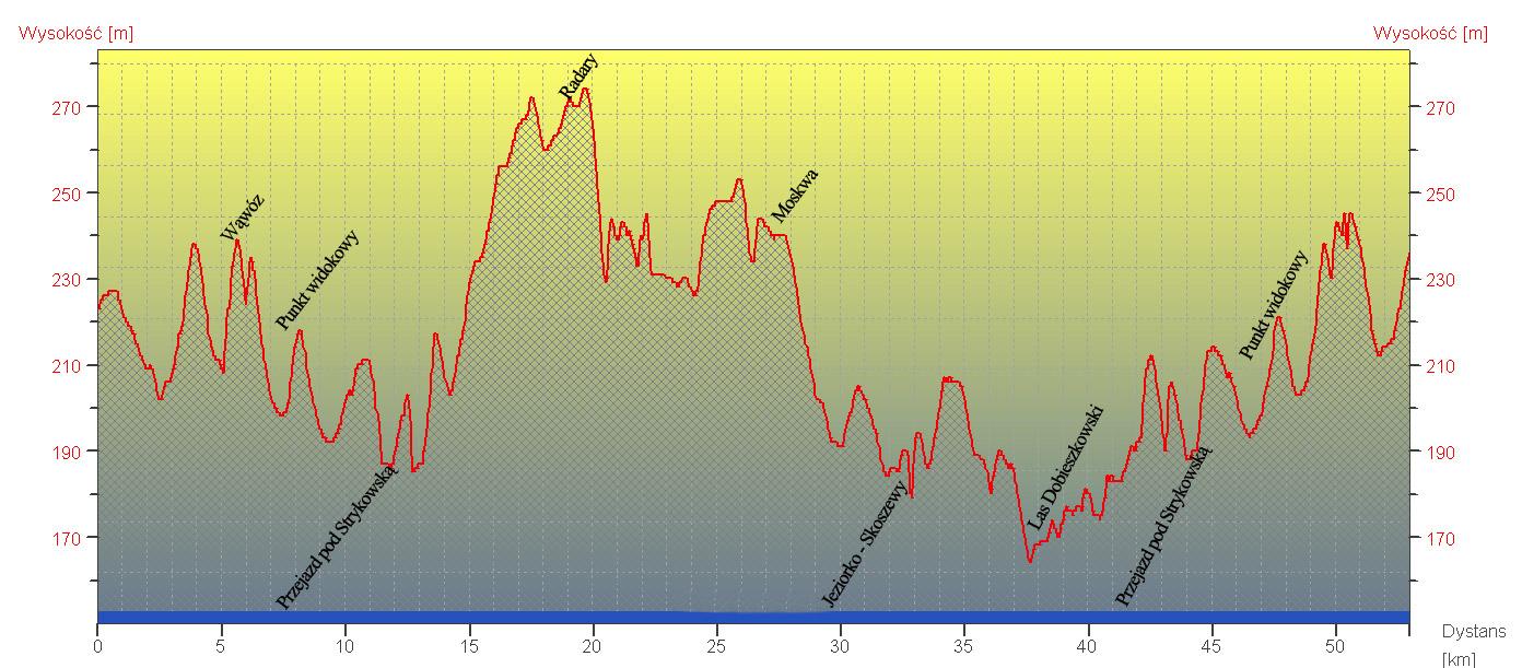 Profil przewyższenia Nieoficjalny Maraton 2011 i 2012