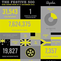 cyklomaniacy-festive500-2013-mini